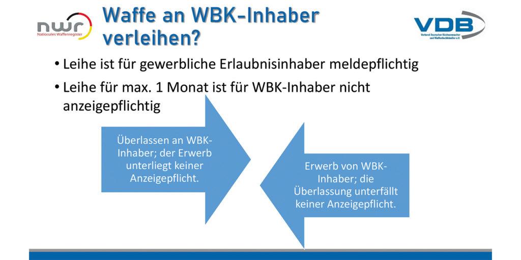 Grafik Waffe an WBK-Inhaber verleihen