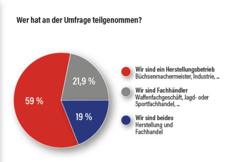Tortengrafik: Wer hat an der Umfrage teilgenommen?