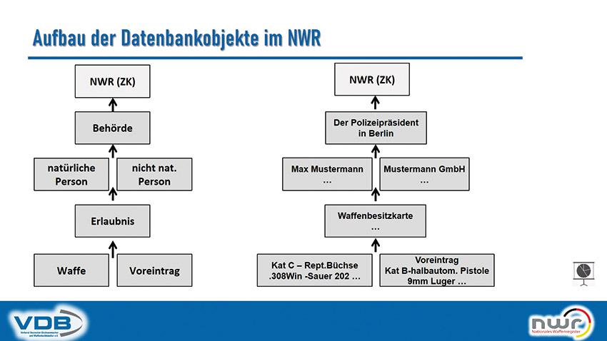 Grafik NWR Verkauf auf Jagdschein
