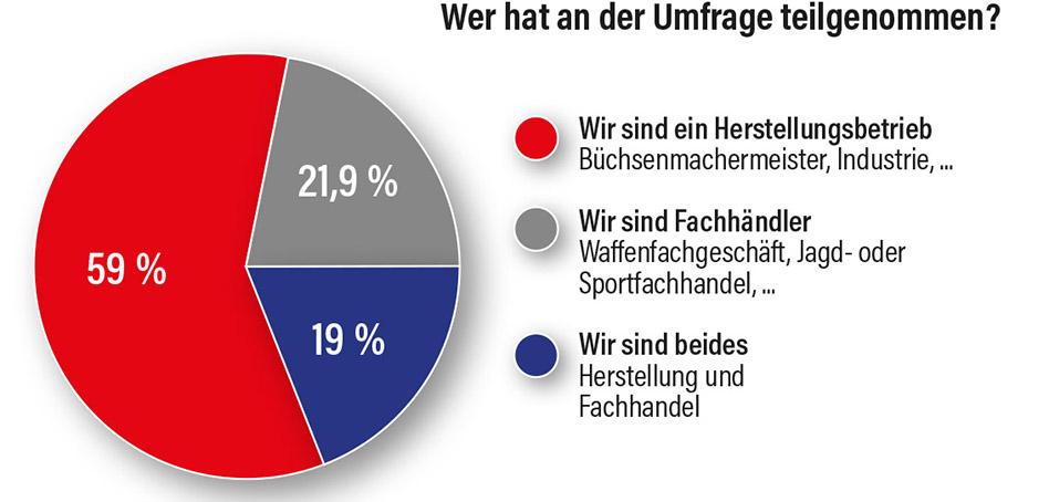 Grafik Teilnehmer Branchenumfrage