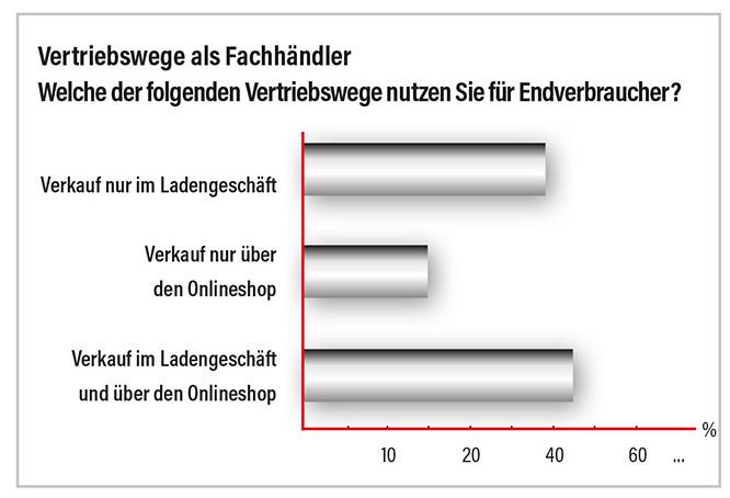Grafik Vertriebswege der Fachhändler an Endverbraucher