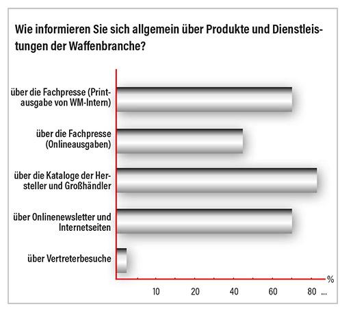 Grafik Wie wird sich über Produkte in der Waffenbranche informiert