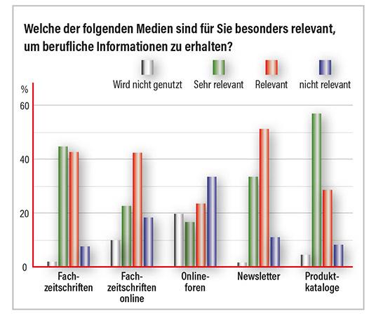 Grafik Medien für berufliche Informationen