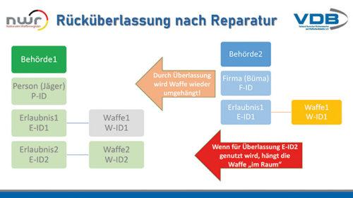 Grafik VDB Rücküberlassung nach Reparatur